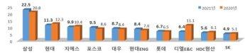 삼성물산, 시공능력평가 8년 연속 1위…2위 현대건설·3위 GS건설