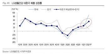 [종목속으로] LG생활건강, 눈높이 줄하향…中시장 성장 둔화 시그널?