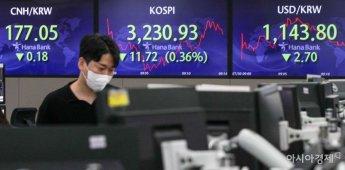코스피, 1% 안팎 하락폭 나타내…거센 외국인·기관 매도세