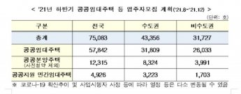 하반기 공공임대·공공분양 등 7.5만 가구 공급…전년비 1.2만가구↑