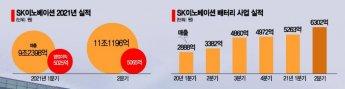 SK이노, 10월 1일 'SK배터리' 출범…내년 IPO 가나(종합)