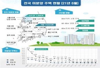 6월 미분양 주택 1만6289가구…전월비 4.0% 증가