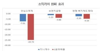 """""""안심소득제, 소득격차 완화 효과↑…필요 예산 30조원 추정"""""""