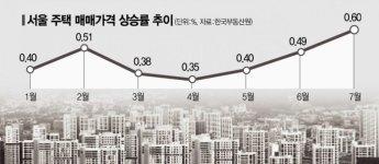 文정부 양도세 중과정책 실험 실패…거래 줄고 집값 상승만 초래