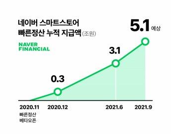 11개월간 누적 5조원…네이버 빠른 정산에 스마트스토어 판매자 '방긋'