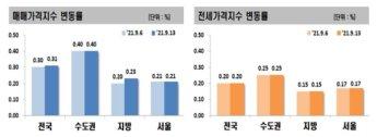 대출·금리 규제에도…수도권 아파트값 5주 연속 0.4%↑