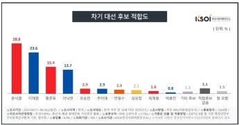윤석열, 4주 만에 이재명 앞서…홍준표 주춤·이낙연 하락