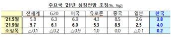 OECD, 올해 韓성장률 '4.0%' 전망…4차유행 불구 0.2%p 상향