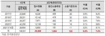 """층간소음 민원 중 기준초과 7%에 불과…""""기준 재설정해야"""""""