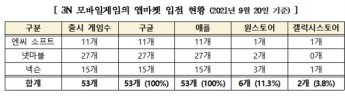 """김영식 """"게임3N, 해외 앱 마켓 편중… 수수료 연간 1조원 유출"""""""