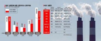 토론회 연지 열흘 만에 'NDC 40%' 의결한 탄중위