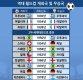 [인포그래픽]역대 월드컵 개최국 및 우승국