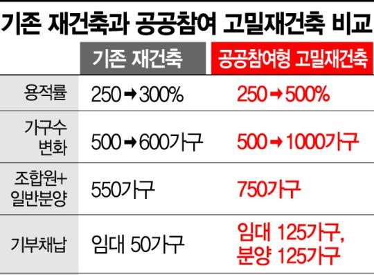 고밀도 개발로 서울에 50층 아파트 들어선다(종합)