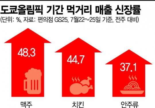 올림픽 '맛케팅' … 집콕 응원 '치맥'이 금매달