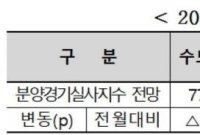 [실전재테크]서울은 宅도 없어…물 좋네 지방분양