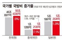 [디펜스클럽] 긴장압력 치솟는 동북아…군비경쟁 소용돌이