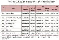 韓 제조업 수출, 품질경쟁력 우위 제품 日의 절반 수준