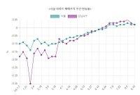 서울 아파트값 8주 연속 오름세