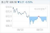 8월 23일 코스닥, 3.27p 내린 608.98 마감(0.53%↓)