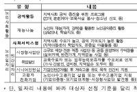 [2020예산안]노인일자리 74만개…기초연금 지급 4월→1월