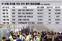 상한제가 끌어올린 청약열기…'非서울'로 확산(종합)