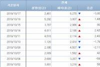 [일일펀드동향]韓채권형펀드, 4000억원 순유출 전환