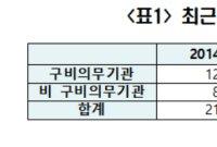 """[2019 국감] """"자동심장충격기 확대 설치에도 일반인 사용 저조"""""""