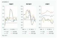 OECD 중 세번째로 물가 낮은 한국