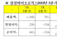 삼성바이오, 3Q 영업이익 236억원…전년比 124.8%↑