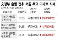 [文정부 반환점]강남아파트, 3.3㎡ 1억시대…2년 반 '15억' 뛴 곳도