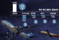 아시아나發 항공산업 재편…LCC로도 이어지나