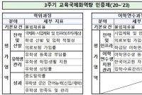 외국인 유학생, 입학·선발 기준 공개하고 언어능력 심사 강화
