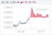 1월 17일 코스피, 2.52p 오른 2250.57 마감(0.11%↑)