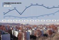 """""""규제 묶인 재건축·재개발, 공급 비중은 매년 증가…올해 10곳중 4~5곳"""""""