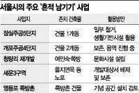 쪽방촌이 근대유산?… 서울시의 잇따른 '흔적 남기기' 논란