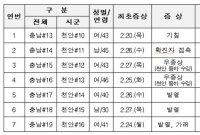 충남 코로나19 확진 총 19명…천안서만 16명(종합)