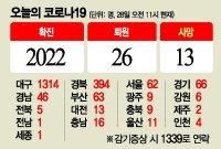 대구·경북 확진자 231명 또 추가…병상부족 심각(상보)