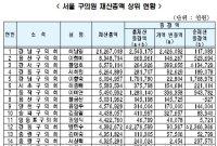 [공직자 재산] 최남일 강남구의원 재산 212억원 … 전년비 25억↑