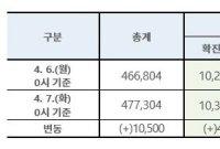 코로나19 신규 환자 이틀 연속 47명…누적 1만331명(상보)