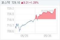 5월 26일 코스닥, 9.22p 오른 729.11 마감(1.28%↑)