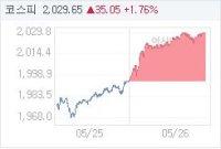 5월 26일 코스피, 35.18p 오른 2029.78 마감(1.76%↑)