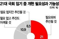 """[초선 설문조사] 3명중 1명, """"난 보수도 진보도 아냐""""…통합당도 김대중·노무현 존경"""