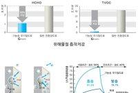 건기연, 가령취 제거 '공기질 개선 코팅재' 개발