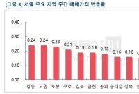 """""""6·17대책에도 상승폭 유지""""…서울·경기·인천, 지난주 수준 지속"""
