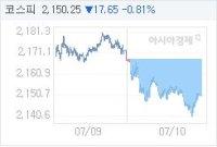 7월 10일 코스피, 17.65p 내린 2150.25 마감(0.81%↓)