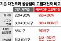 [8.4공급대책] 고밀도 개발로 늘어난 용적률의 최대 70% 기부채납