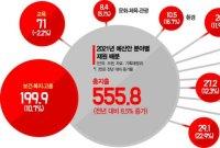 [2021예산안]보건·복지·고용 199.9兆…내년 예산 36% 집중(종합)