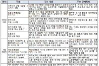 규제자유특구 공모전 '대상'…'의약품 안전배송 솔루션'