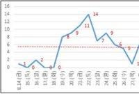 대전 코로나19 확산세 '주춤'…최근 1개월 집단감염 다수