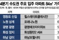 '귀하신 전세'…서울·하남·광명 '전셋값 > 분양가'